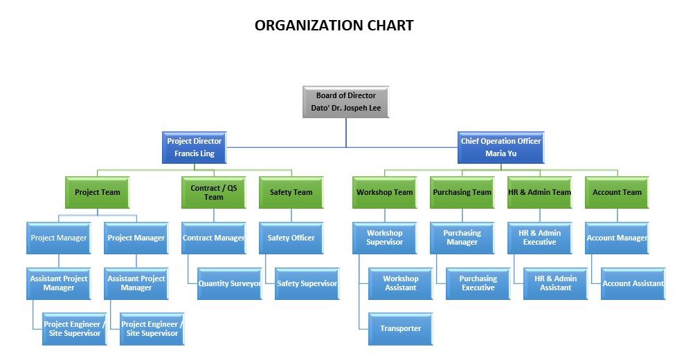 Organization Chart - OAE Group